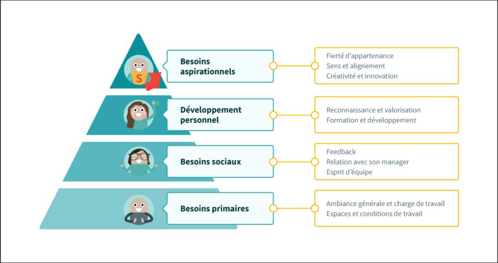pyramide du bien-être au travail - les 10 leviers de l'engagement collaborateurs